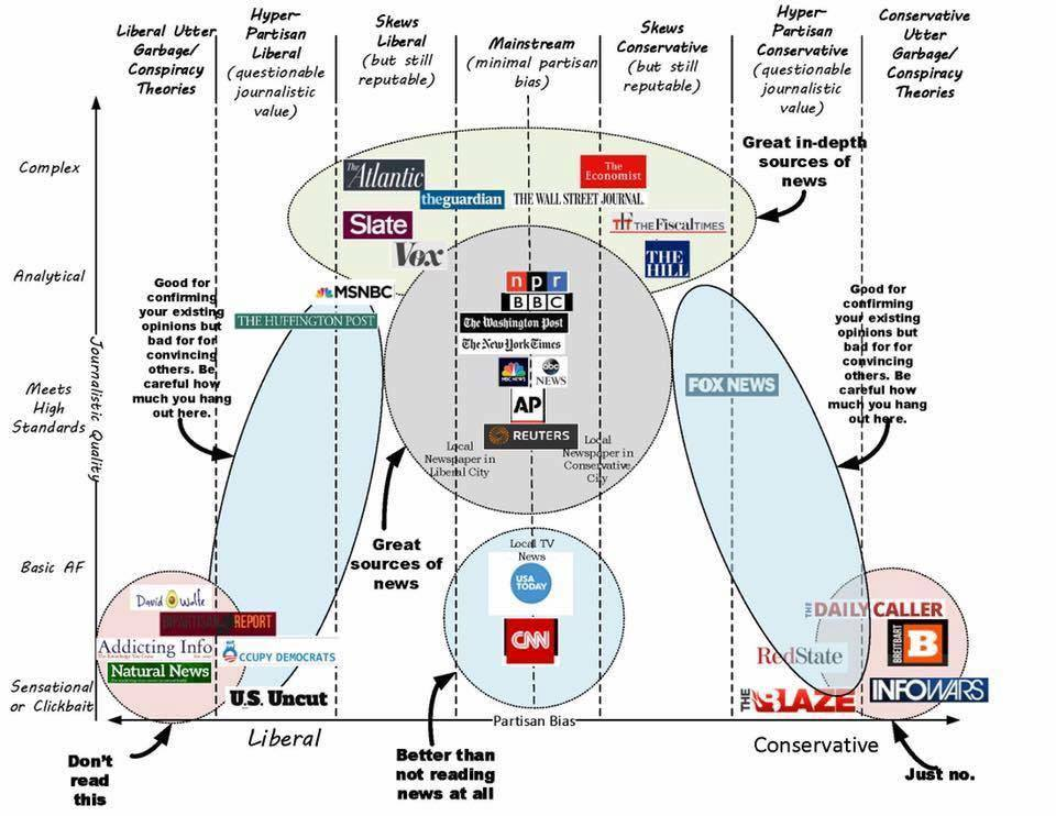 A decent breakdown of all things real and fake news. - Imgur