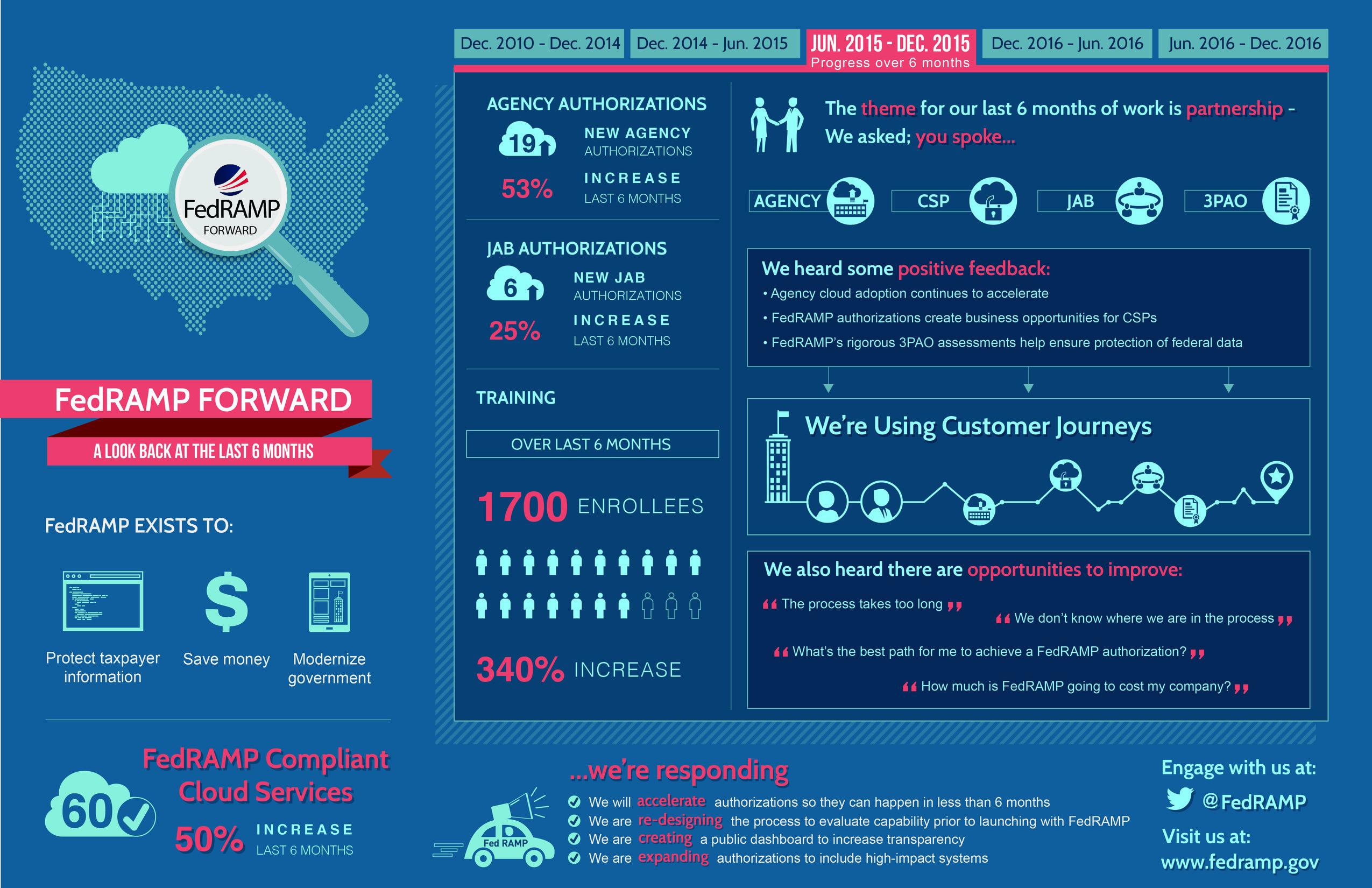 FedRAMP Forward Infographic