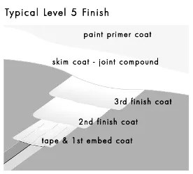 Level 5 Finish Diagram
