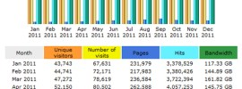 Life of an Architect 2011 Traffic stats from Bluehost