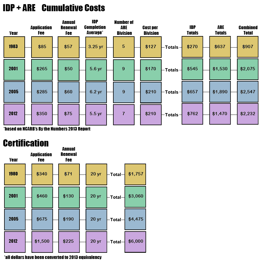 IDP and ARE Cumulative Costs