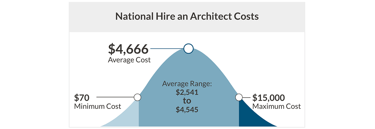 National Hire an Architect Costs