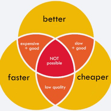 Better Faster Cheaper diagram