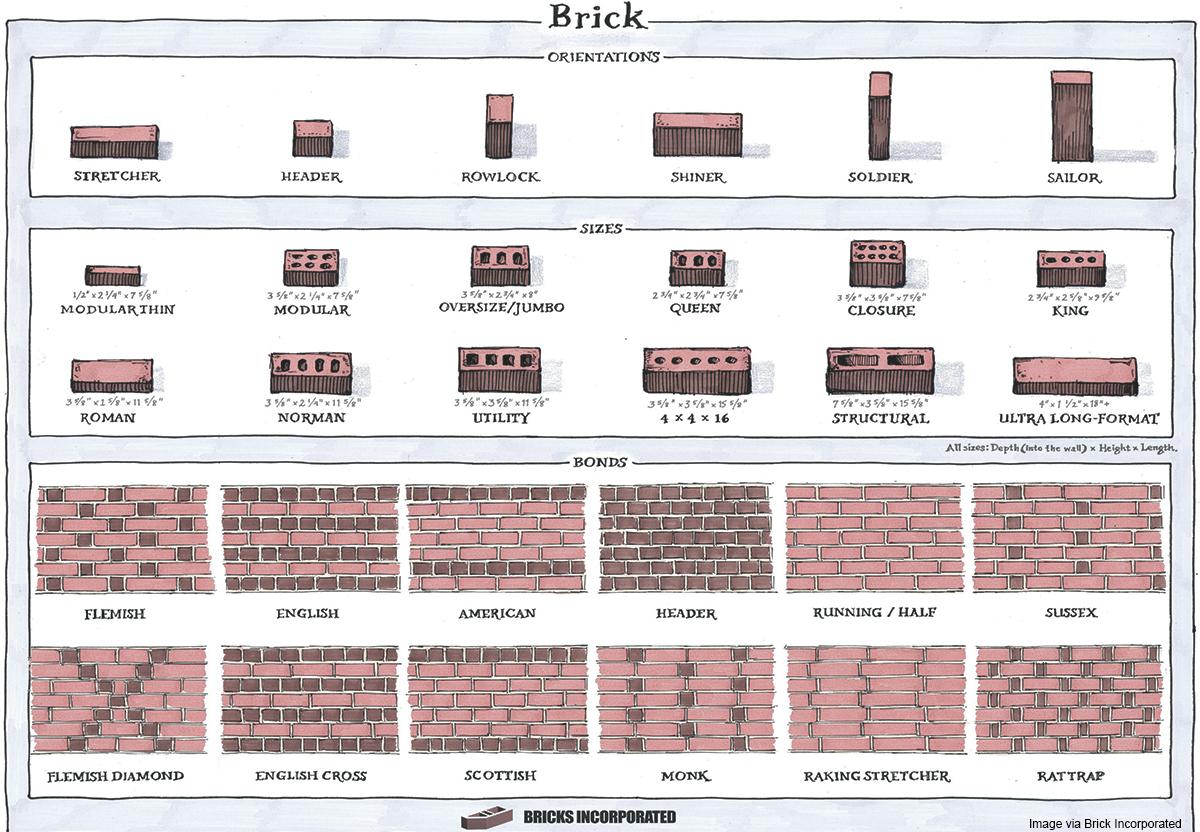 Brick Sizes Types Patterns