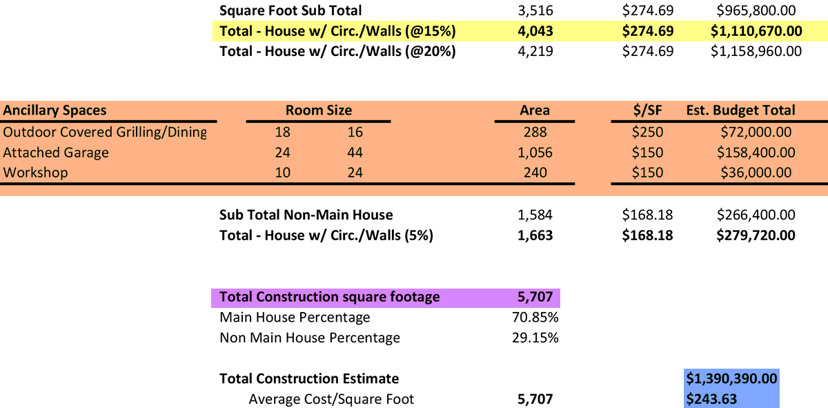 Residential Room Matrix Math by Dallas Architect Bob Borson
