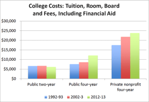 college cost graph