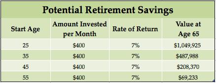 Potential Retirement Savings