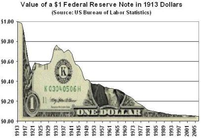 Value of $1 Federal Reserve Note