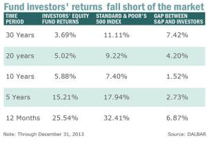 Fear and Greed create bad behavior for investors
