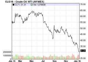 crude oil graph