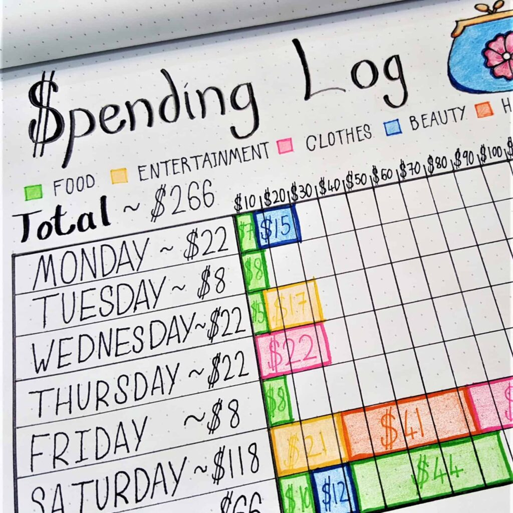 spending log bullet journal pdf