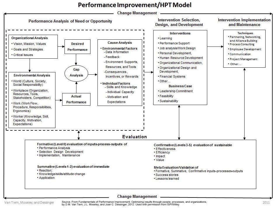 ISPI Performance Improvement/Human Performance Technology Model