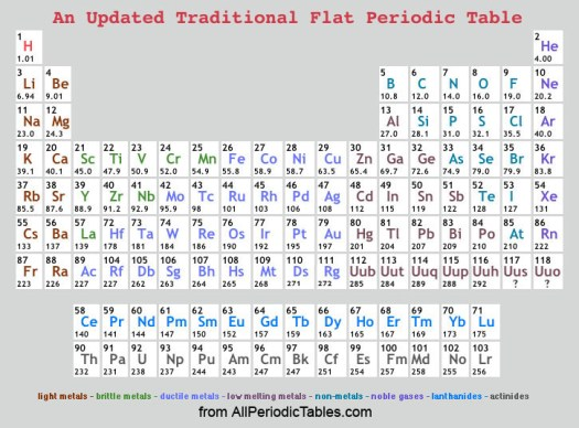 Periodic table with atomic mass and number rounded periodic periodic table of elements rounded atomic mass urtaz