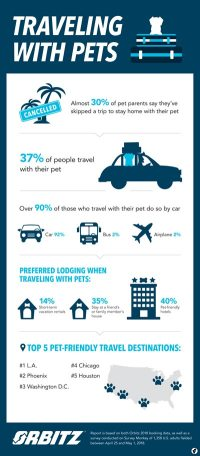 people travelling with their pets infographic