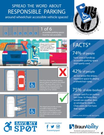 Accessible Lifestyle parking infographic