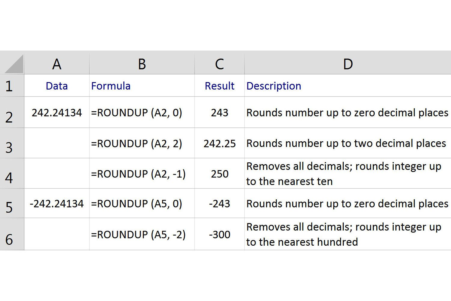 Round Up Numbers In Excel With The Roundup Function