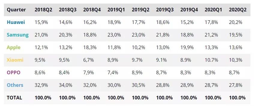 Smartphone marketshare chart 2018Q2 to 2020Q2