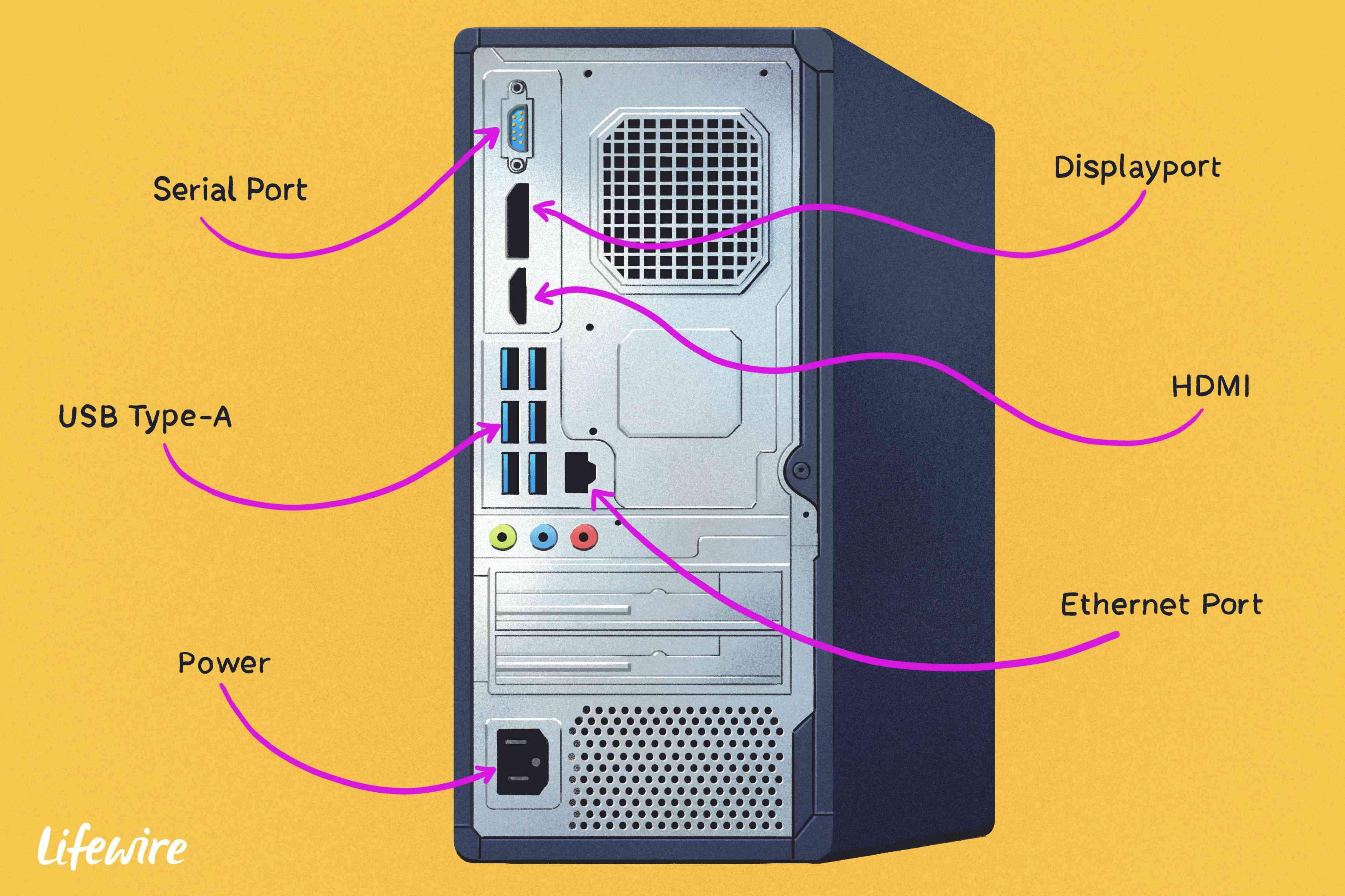 Computer Ports And Their Role In Computer Networking