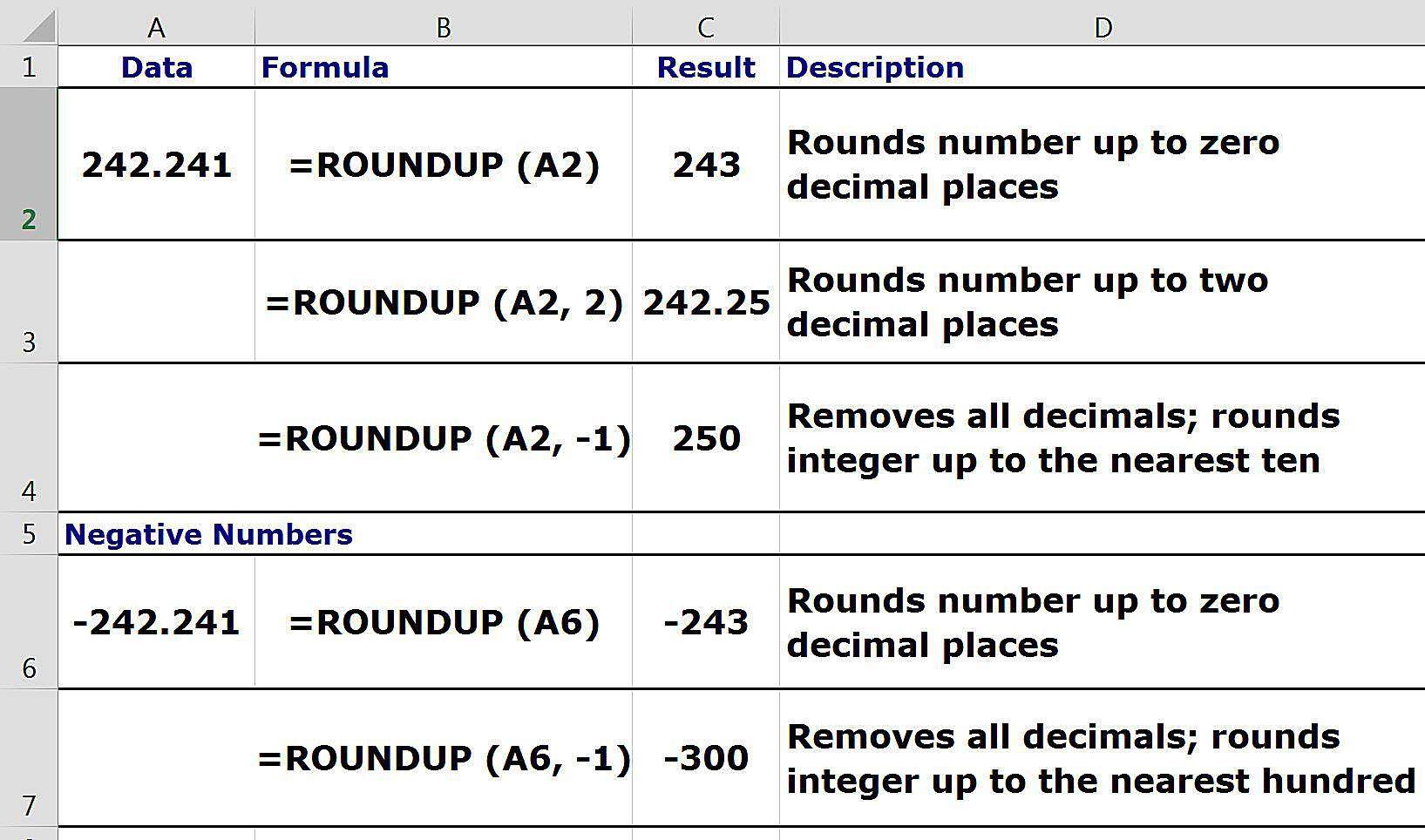 How To Round Numbers Up In Spreadsheets