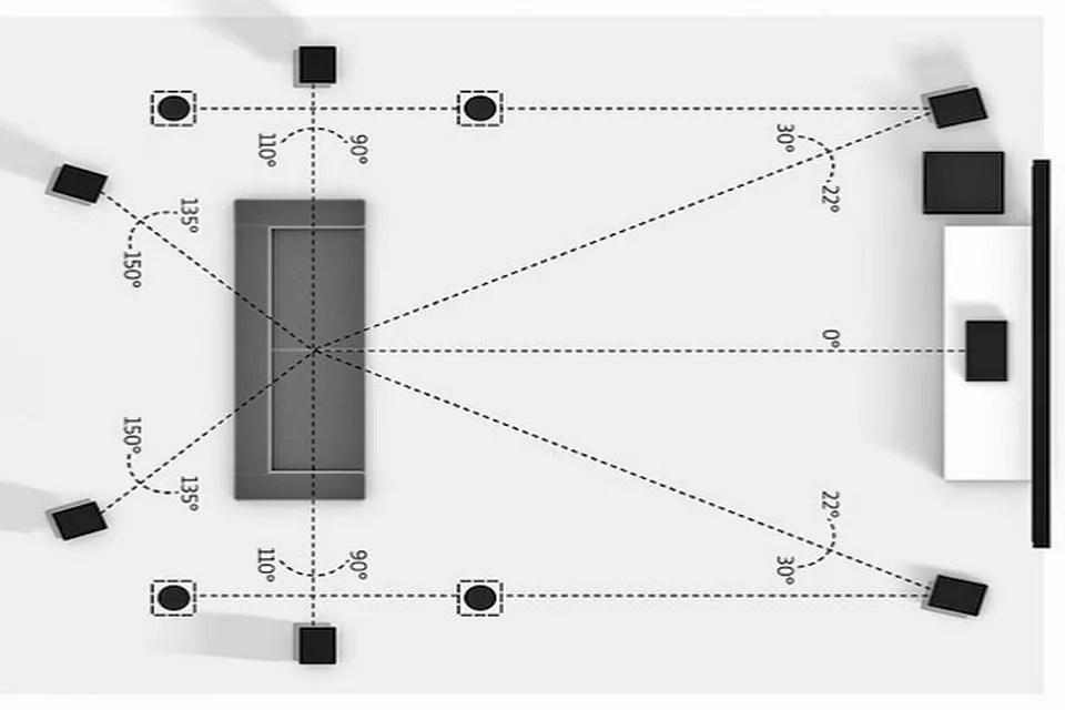 7.1.4通道揚聲器設置與天花板高度揚聲器