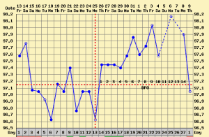 erratic bbt chart flat lines