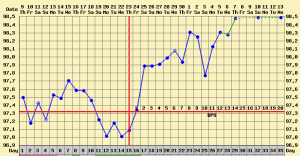 implantation dip bbt chart