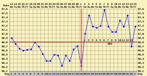ovulation dip bbt chart basal body chart