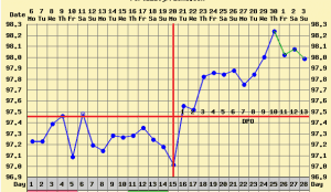 triphasic pregnancy bbt chart