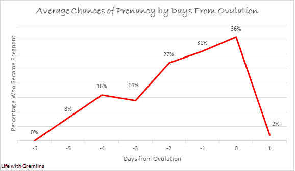 chances of pregnancy by days from ovulation