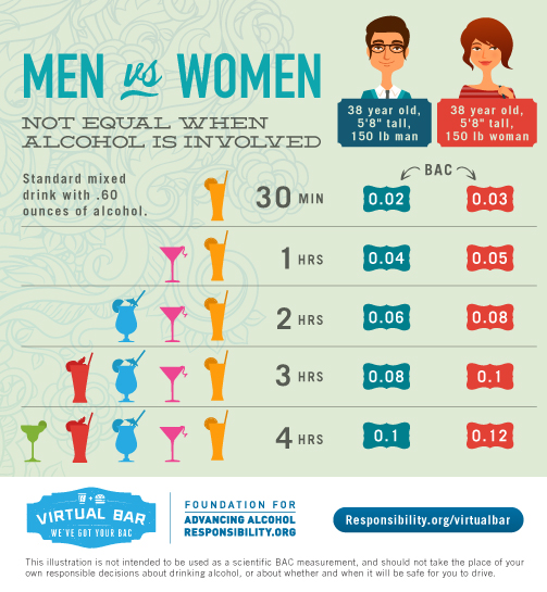 virtual bar men vs. women graphic