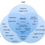 El Canal Online: Content Marketing dentro del Marketing Mix