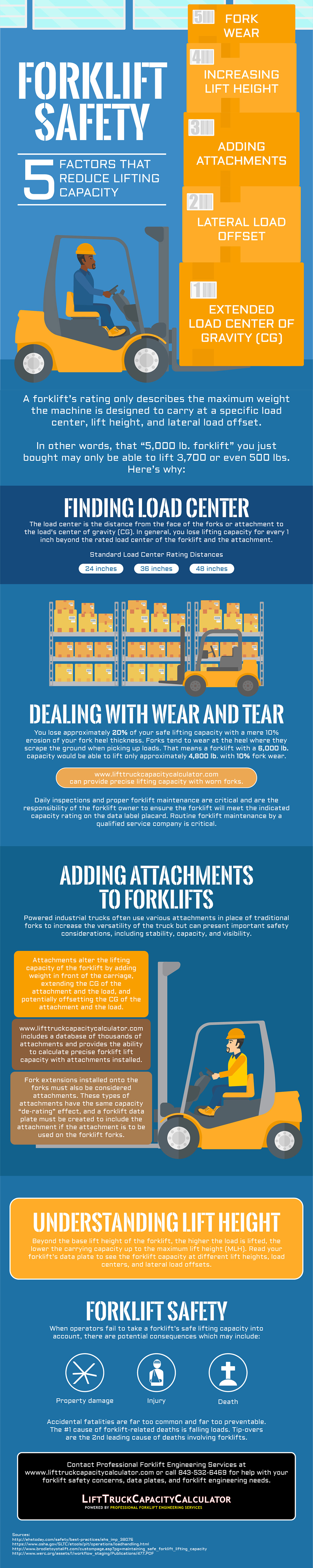 5 Factors That Reduce Lifting Capacity