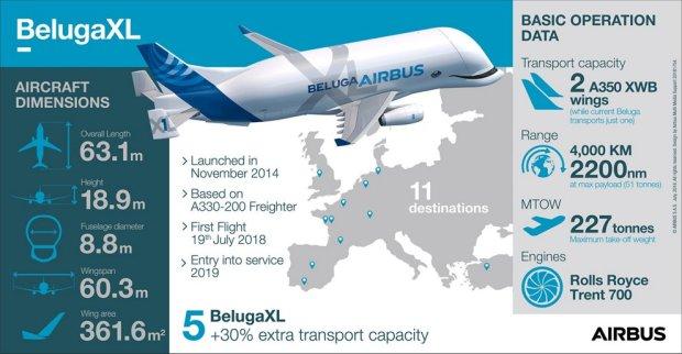 В Airbus провели первый полет грузового самолета Beluga XL