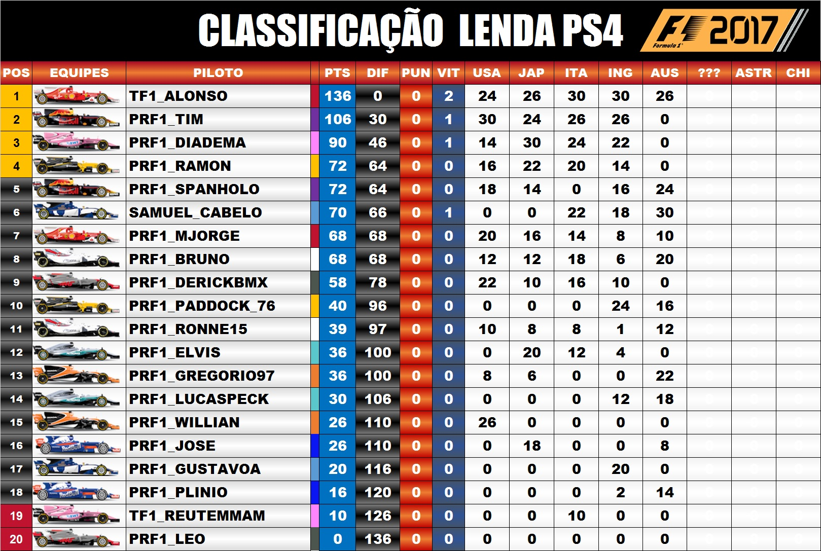 Classificação / F1 2017 PS4 - Lenda