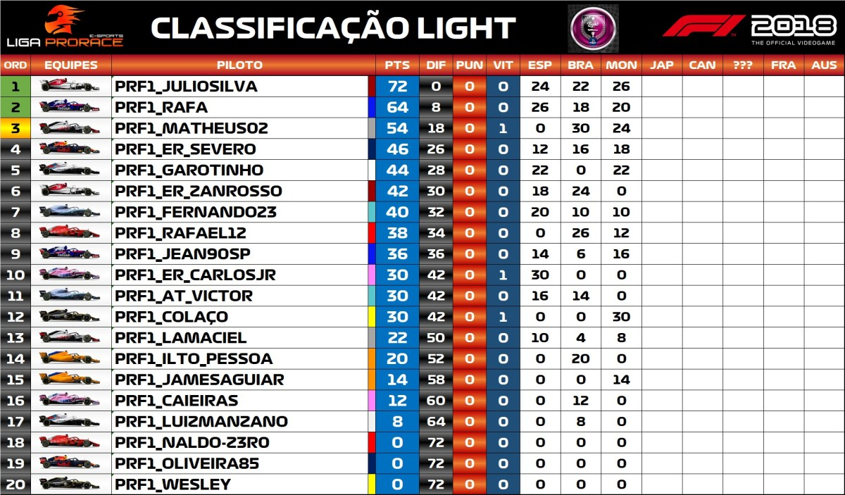 Classificação / F1 2018 PS4 - Light