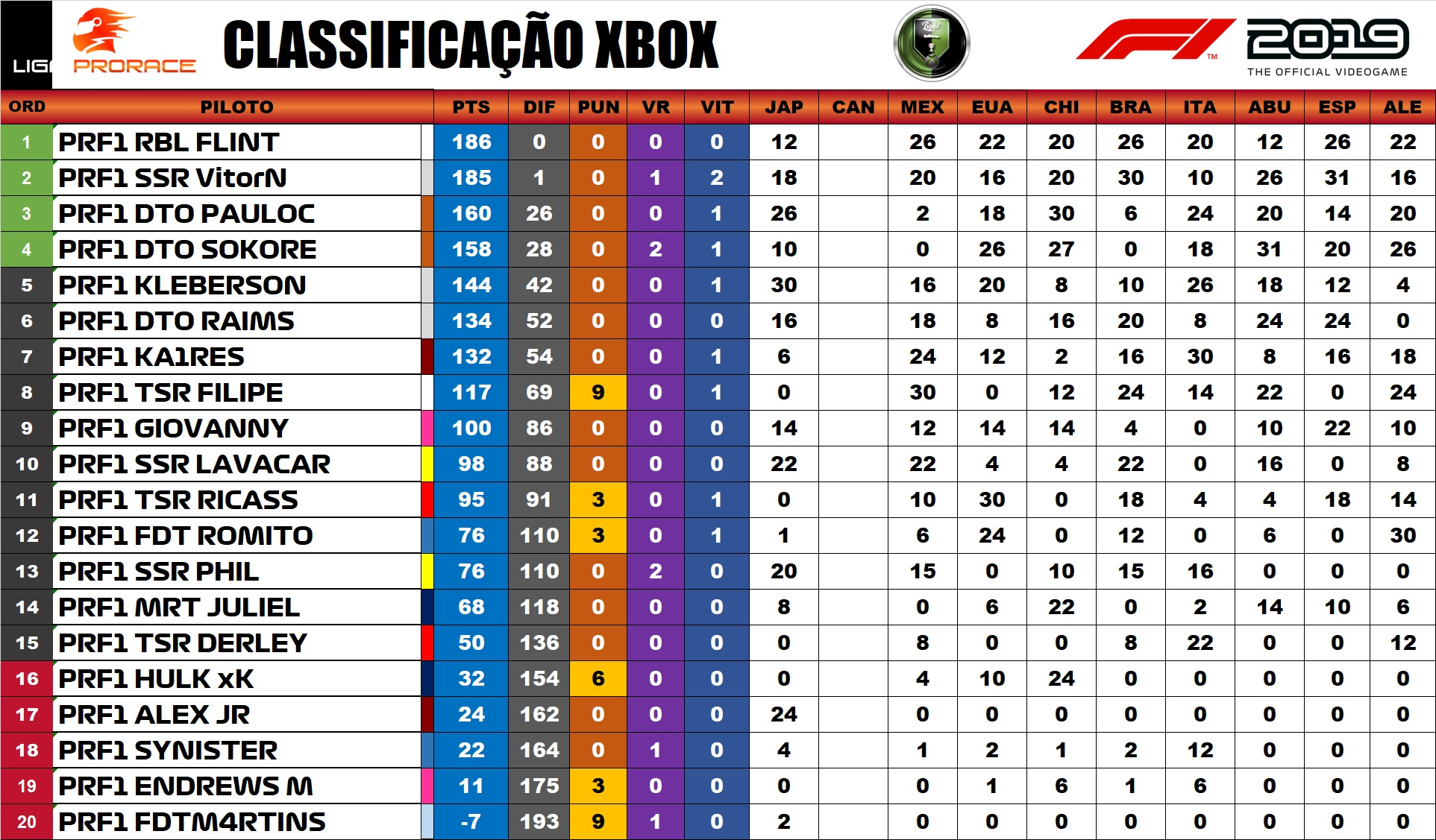 Classificação / F1 2019 Xbox One - Light