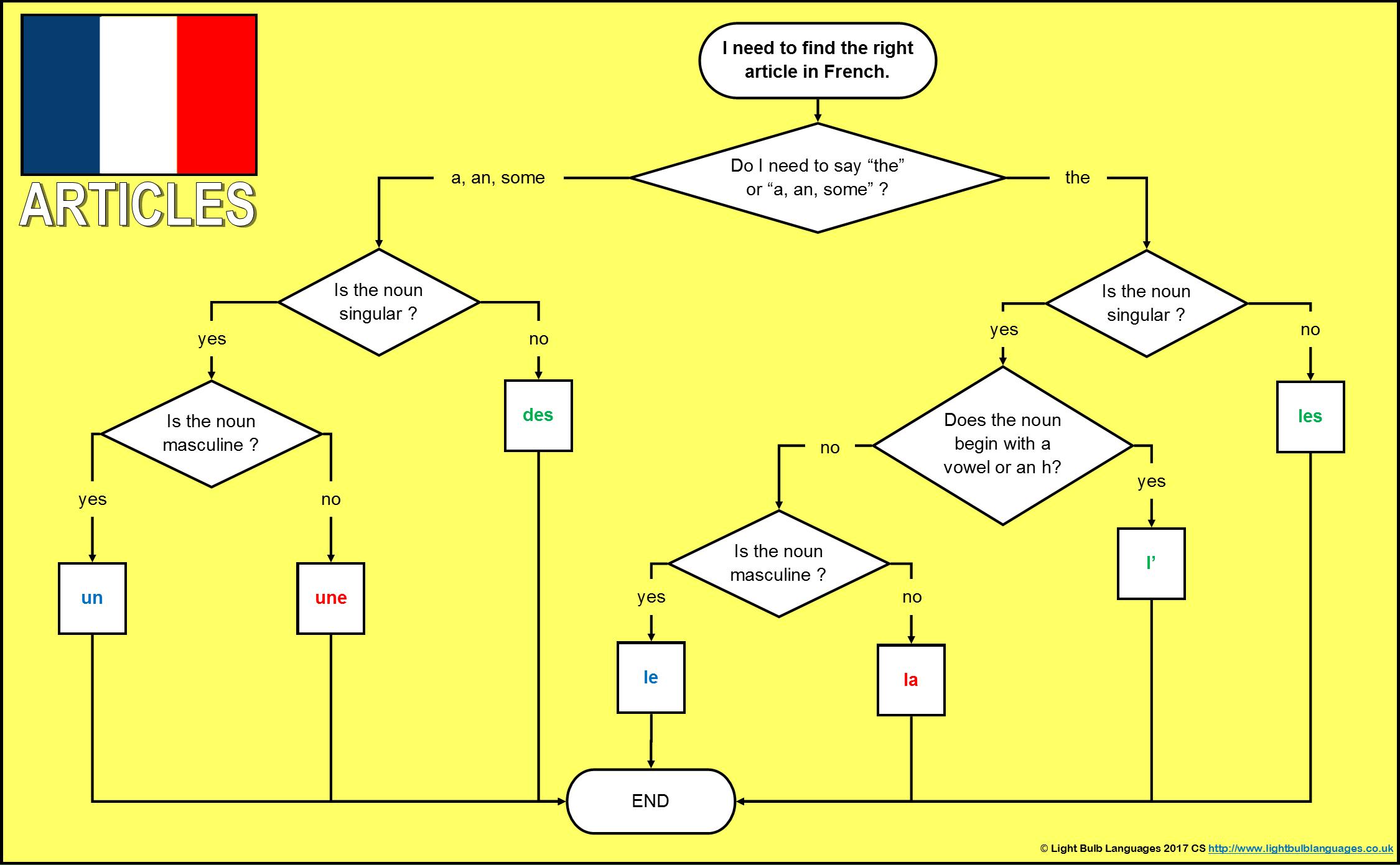 French Ks3 Grammar Resources