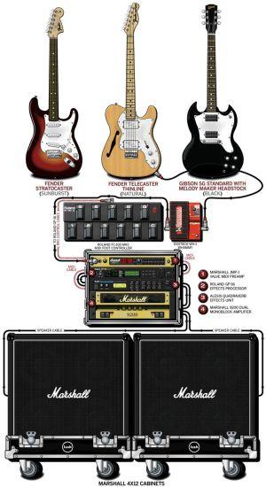 LUSH Remembered  Guitars