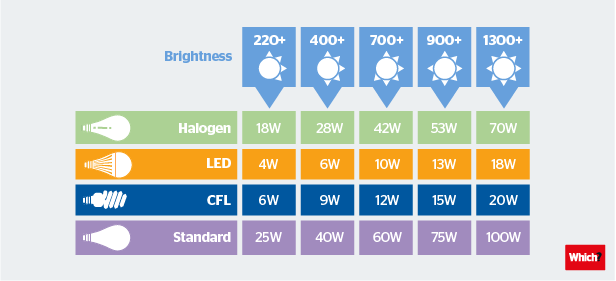 The Watts and Brightness table