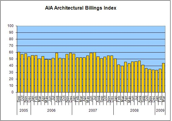 aia-billings-index