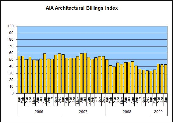 aia billings index