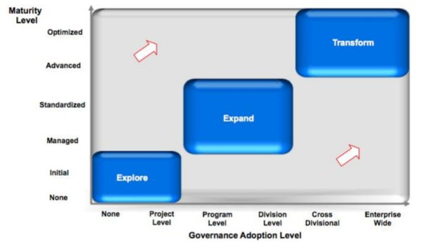 Oracle data governance model phases