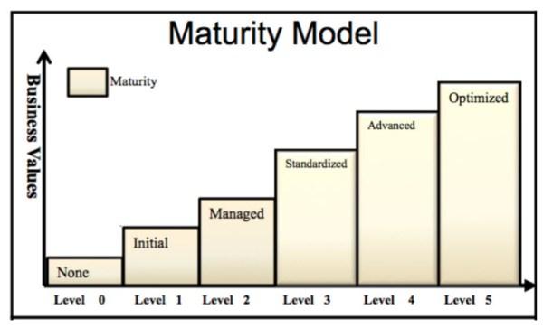 Oracle data governance model