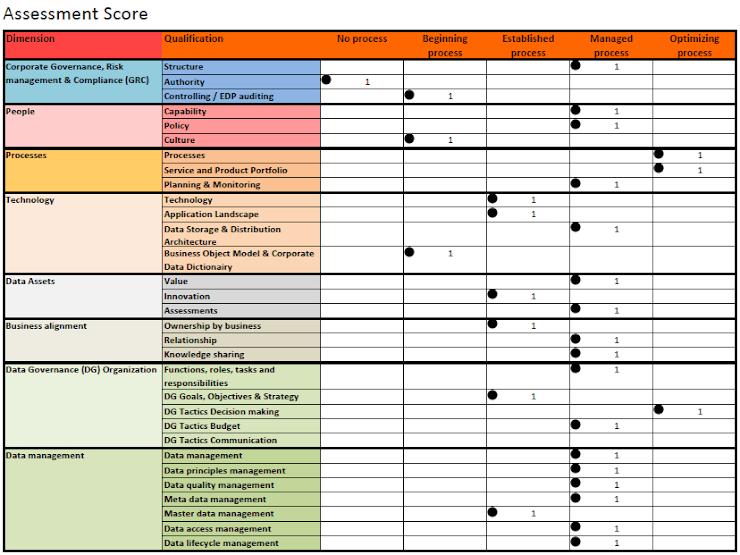 data governance model assessment score