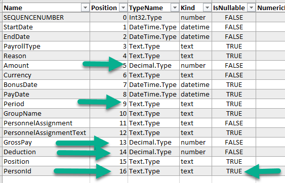 table schema example data profiling