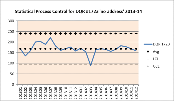 DQR statistical process control