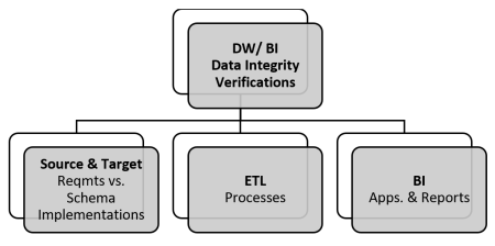dw bi integration testing