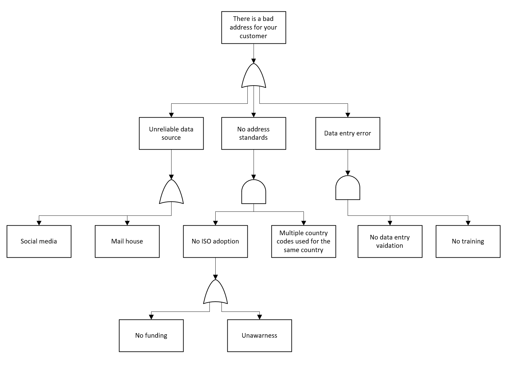 data quality fault tree diagram