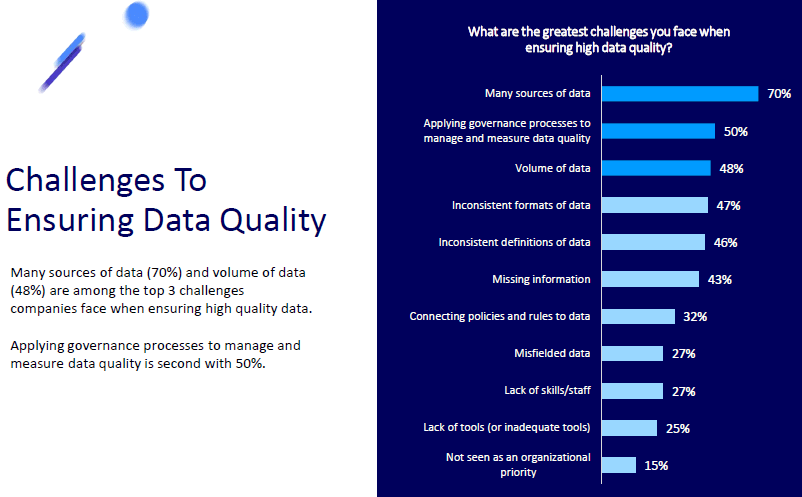 2019 Enterprise Data Quality Survey