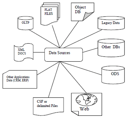 data warehousing data source formats